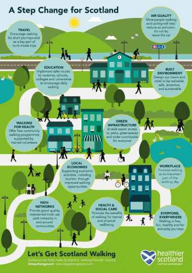 page-17-national-walking-strategy-inforgraphic