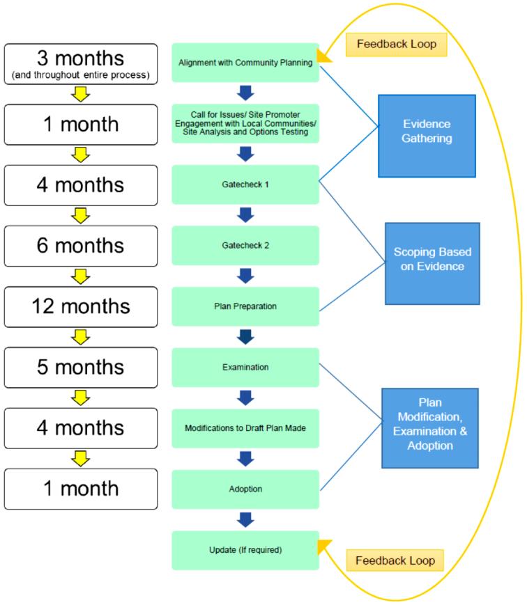 LDP process.png